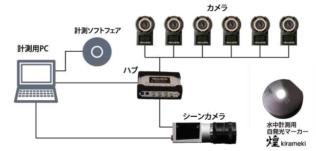 VENUS3D-100A-6台システム構成