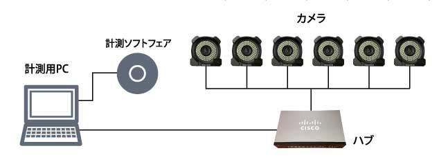 振動の3次元変位計測