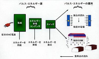 パルス・エネルギー 滅菌/低温殺菌