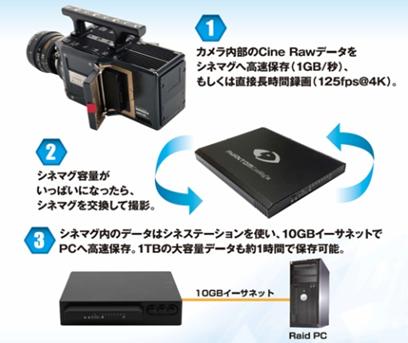 高画質・Rawデータ収録 新型シネマグⅣ 1TB/2TB大容量化