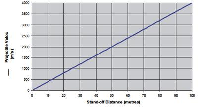 飛しょう体速度とスタンドオフ距離
