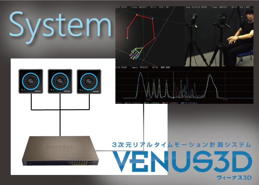 3次元リアルタイムモーション計測システム 「VENUS3D」