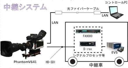 中継システム