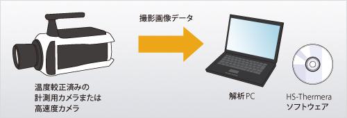 Thermera-HS【高速度撮影システム】