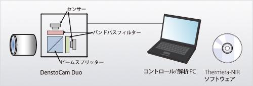 Thermera-NIR【波長選択システム】