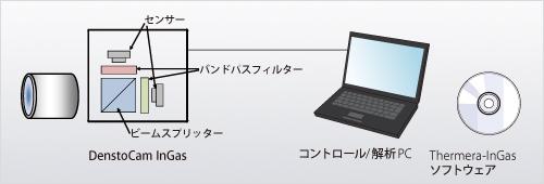 Thermera-InGas【近赤外・低温(300℃~)計測システム】